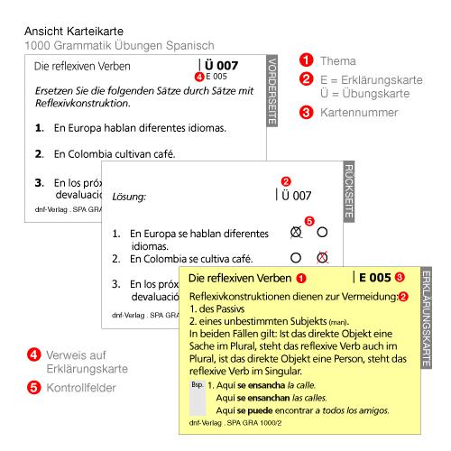 Karteikarten 1000 Übungen zur Grammatik, Spanisch - dnf Verlag